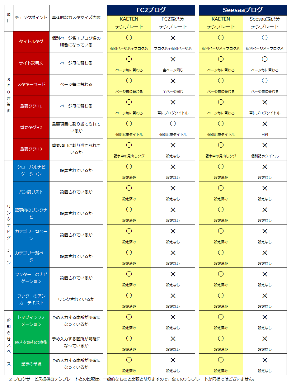 KAETENNテンプレートとブログサービス提供テンプレートとの比較一覧